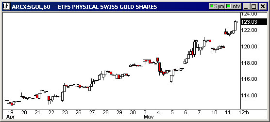Gold soars  The roll of the printing presses debase paper
