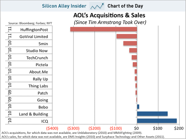 Sell AOL. Buy Apple. All about muni bonds. « In Search of ...