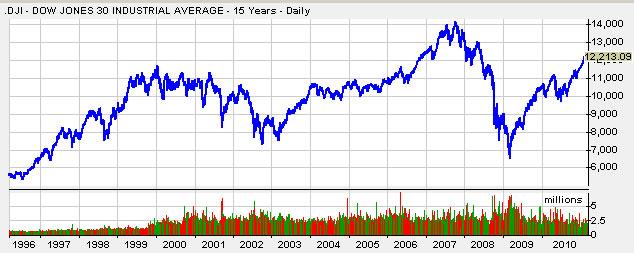 Dow Jones 15 Year Chart November 2019