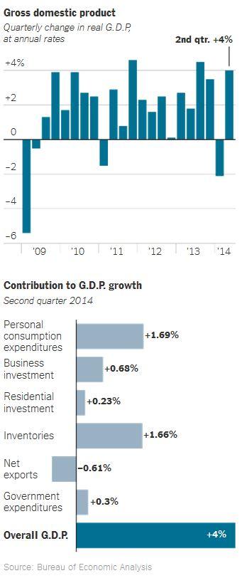 Economycharts