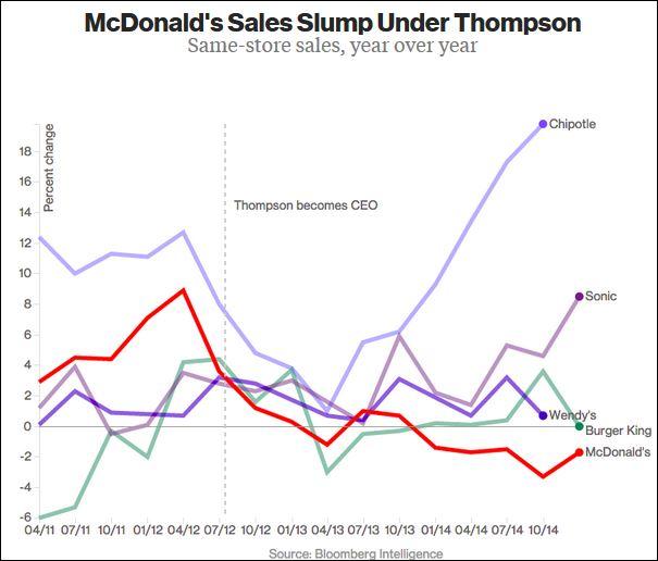 McDonaldsChart