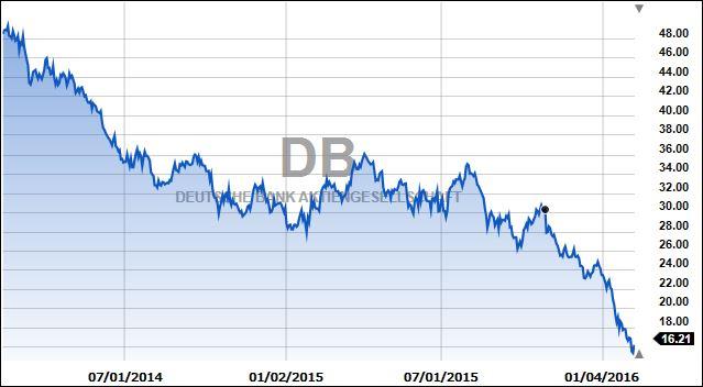 DeutscheBank2yr