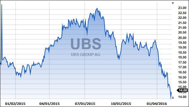 UBS2yr