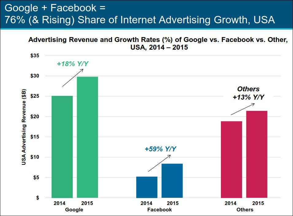 the history development and growth of facebook Facebook continues its upward trajectory with a very successful fourth quarter last year today, the social network reported that it had a revenue of $584 bill.