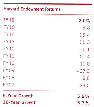 HarvardEndowmentReturns
