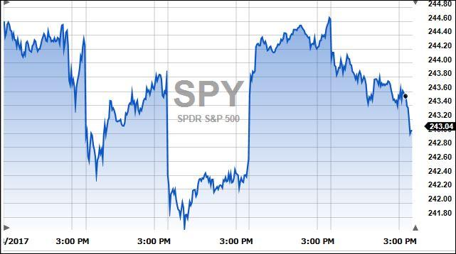 S&P5days
