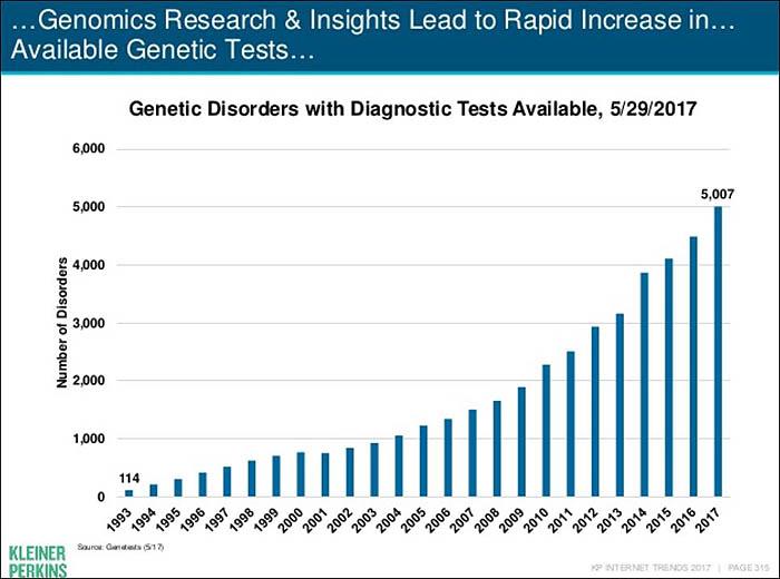 genomics - Copy