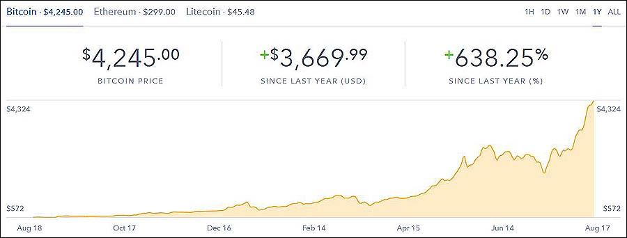 BitcoinOneYear