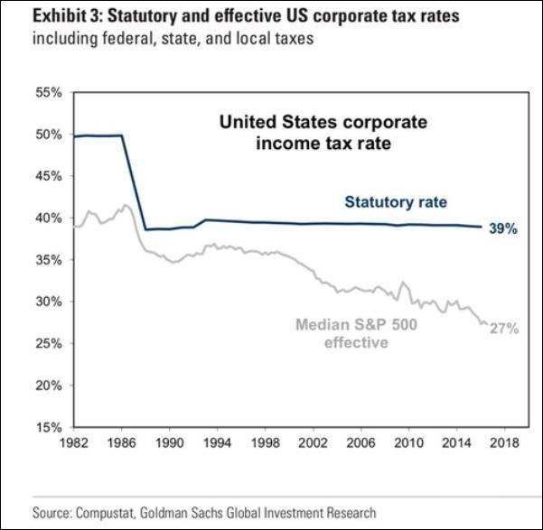 CorporateTaxRate
