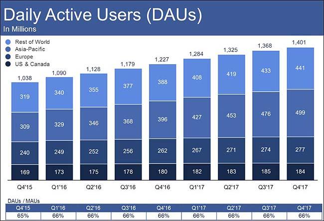 FacebookActiveUsers