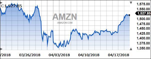 AmazonOneMonth