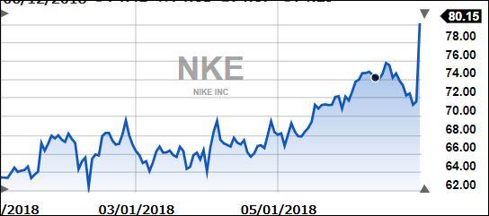NikeThisYear