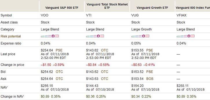 VAnguardFundsCompared1