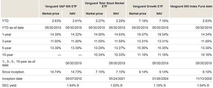 VanguardFundsCompared2