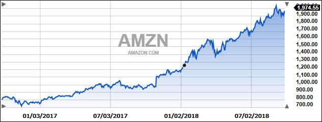 amazonovertwo years