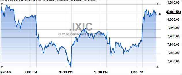 ixic5days2